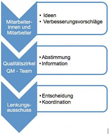 qm-grafik-sicherung